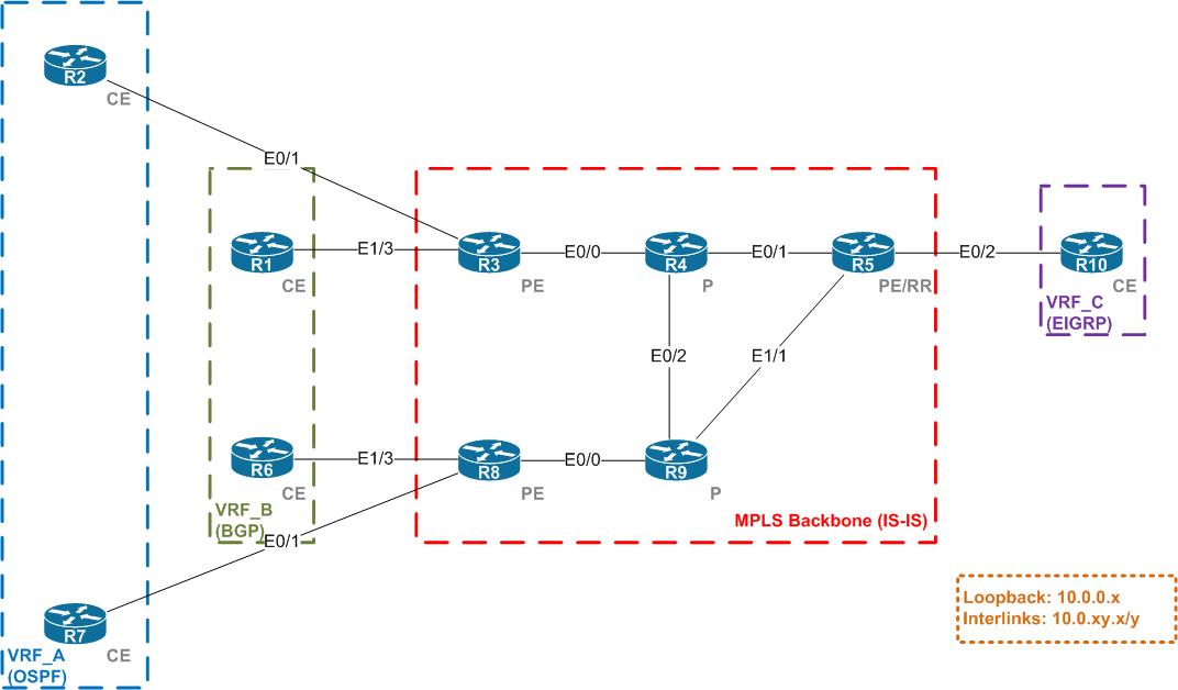 Different Mpls L3vpn Networks
